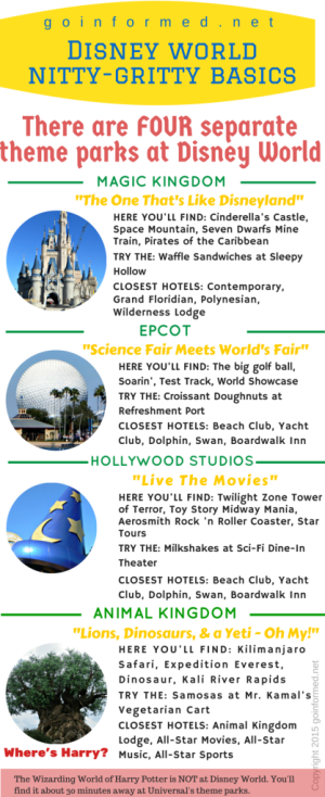 At-A-Glance Look at Walt Disney World's Four Theme Parks