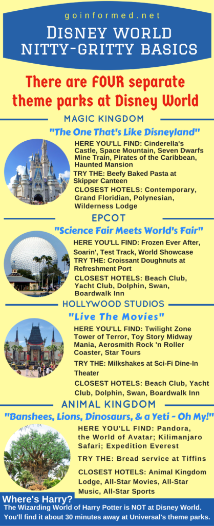 Basic information about Disney World's four theme parks, including dining tips and nearby hotels.